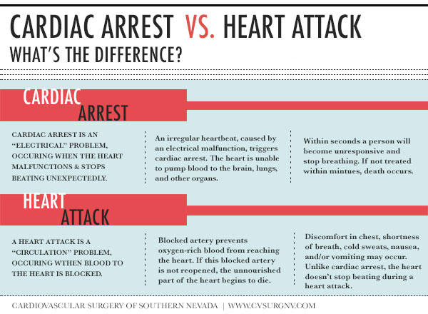heart-attack-vs-cardiac-arrest